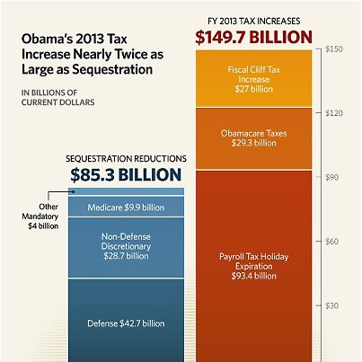Obama_2013_sequestration_tax_increase