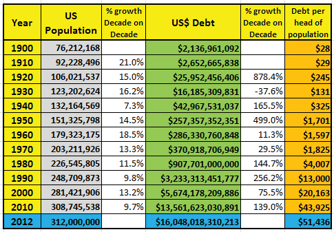 110-years-us-debt-to-population