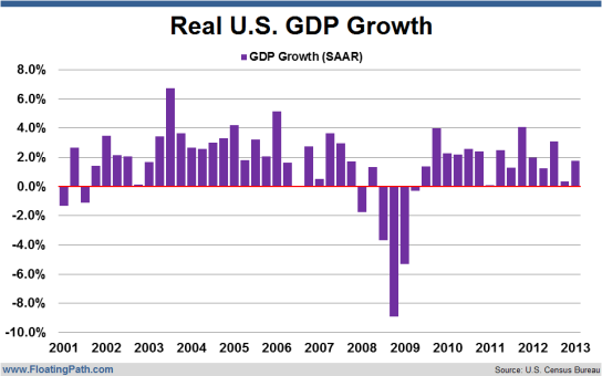US-Real-GDP-Growth-Third-Estimate-for-Q1-2013