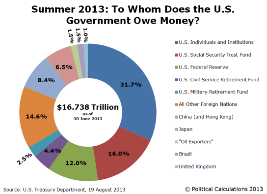 a-summer-2013-who-really-owns-us-national-debt