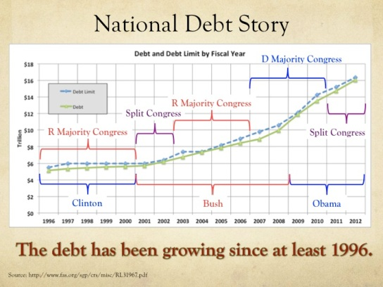National-Debt-Graph