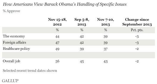 how_Americans_View_Barack_Obama