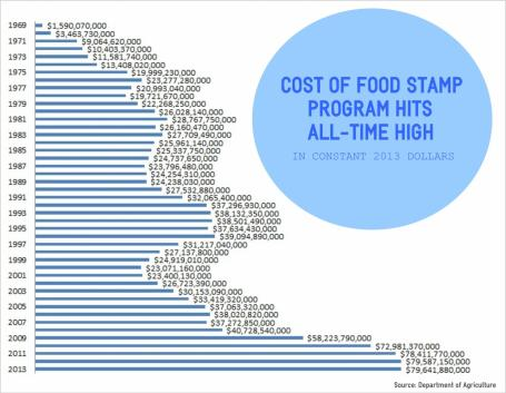 Chart Cost_Food_Stamps