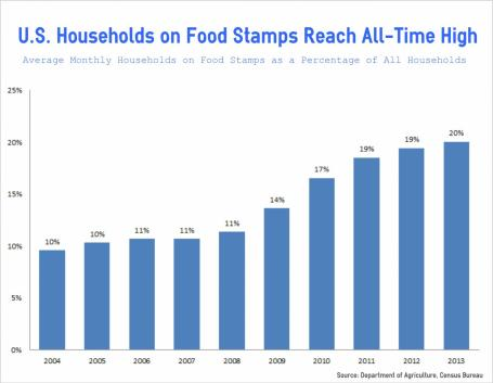 Food Stamp Households-All Time High-Chart
