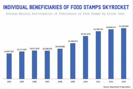 Individual Food Stamps-CHART-2