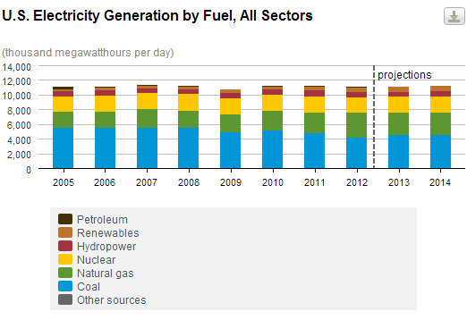 natural-gas-stock-electricity-generation_041213_large