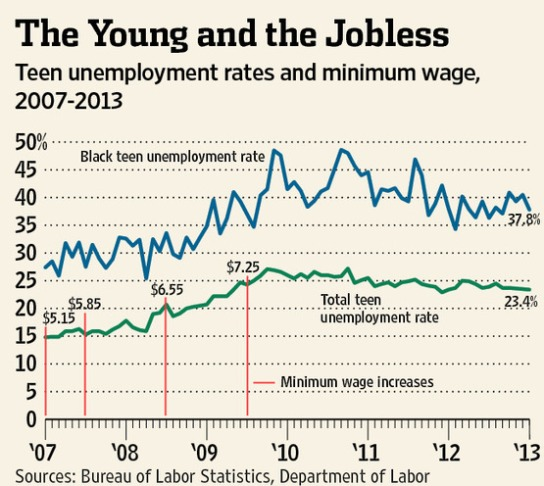 unemployment_minimum_wage