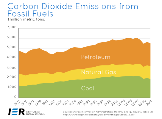 US-Energy-Related-Carbon-Dioxide-Emissions-are-Declining-01