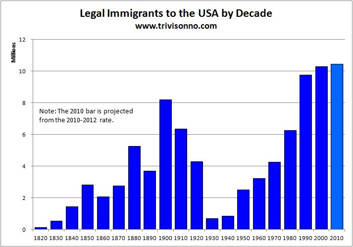 the history of illegal and legal immigration in the us and its impact 4 legal immigration in the us  when asked about the impact of legal immigration on the us,  5 facts about illegal immigration in the us.