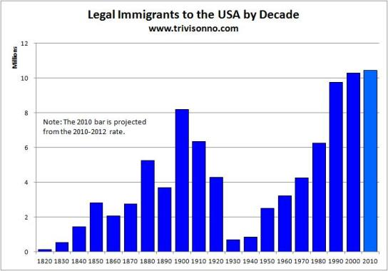 USA-Immigration-by-Decade