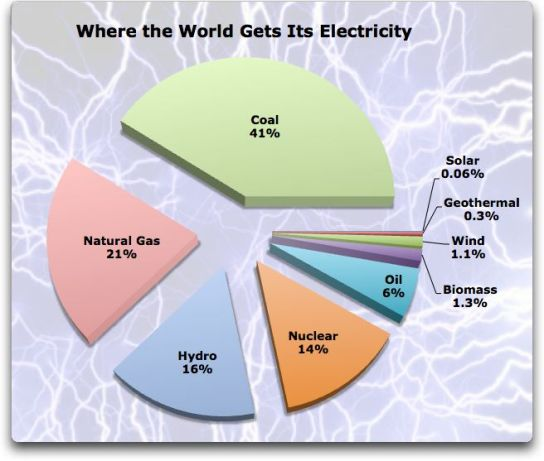 where-the-world-gets-its-electricity