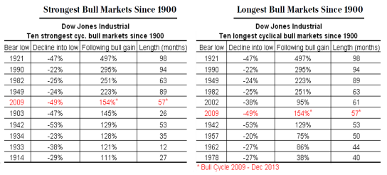 01 - 140121 Strongest + Logest Bull Cycles in the DJIA since 1900