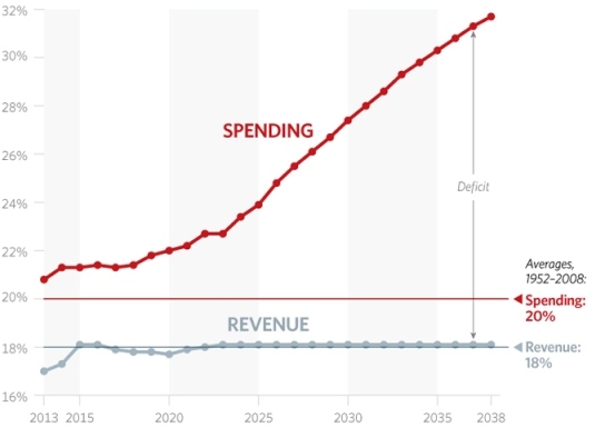 americas-deficit-federal-spending-680
