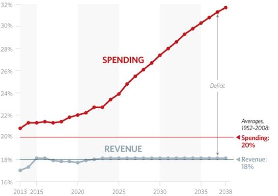 americas-deficit-federal-spending-680