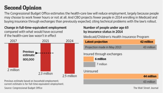 CBO_Impact_Obamacare_Employment
