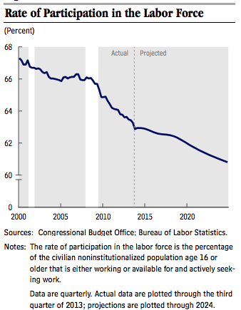 CBO_Labor_Participation_Rate
