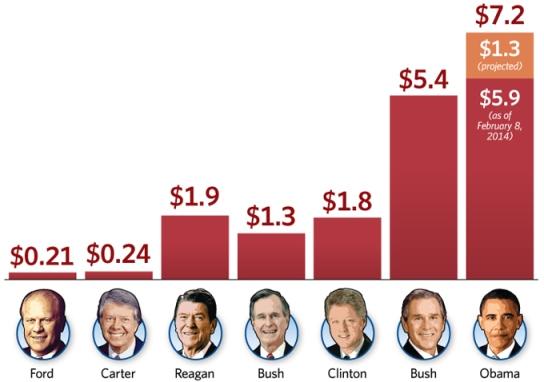 debt-limit-by-president-680