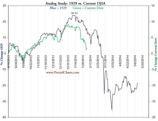 dow-today-vs-1929-feb-5