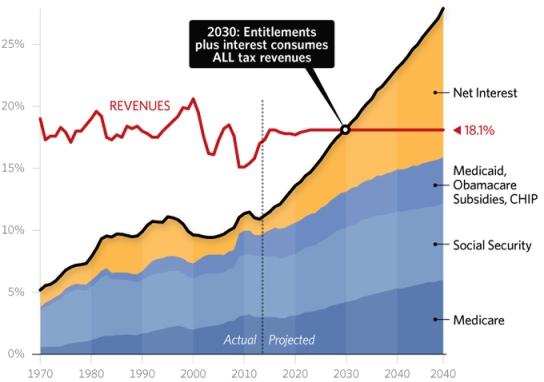 entitlements-historical-tax-levels-680