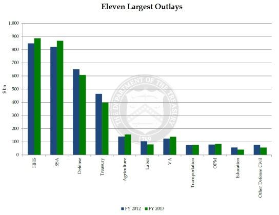 Govt Spending 12-13