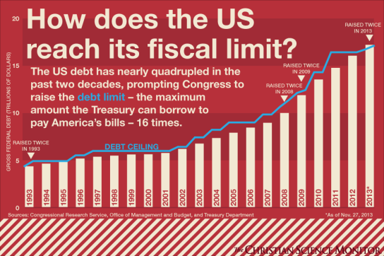 How_does_the_US_reach_fiscal_limit