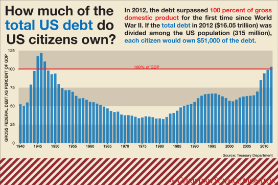 how_much_debt_us_citizens_own