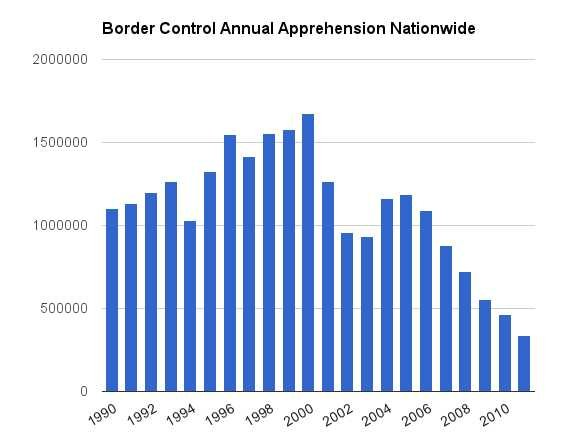 however-the-reported-number-of-annual-apprehensions-carried-out-by-the-border-control-has-been-decreasing-steadily