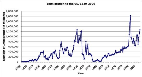 legal immgration