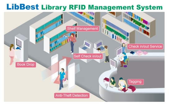 library_RFID