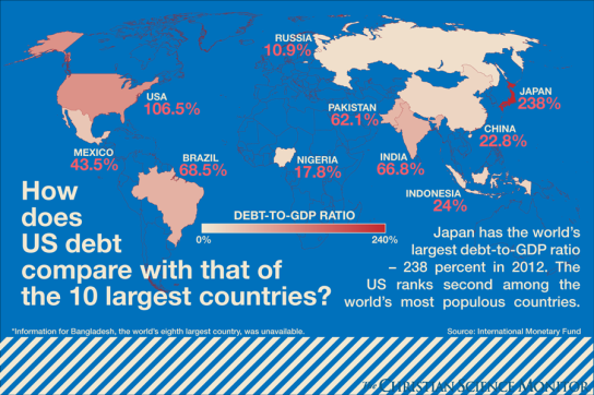 other_countries_debt_to_GDP_ratio