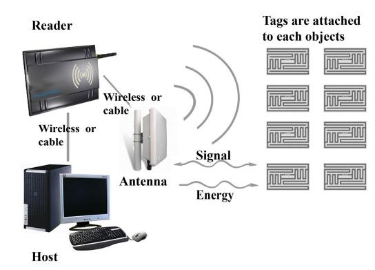 RFID (5)