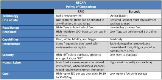 RFID-Barcode-comparison-chart