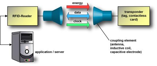 rfid-basic-scheme