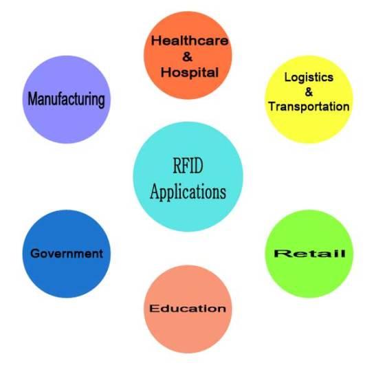 RFID-Diag