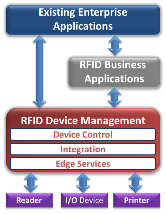 RFID Software Stack
