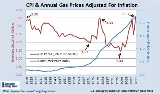 Consumer-price-index-gas-prices-inflation