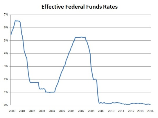 fed-funds-rate-mar2014