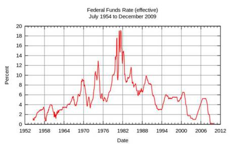 fed-funds-rate-wiki
