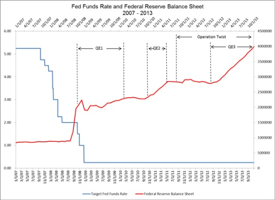 fed_funds_rate_qe_1_2_3