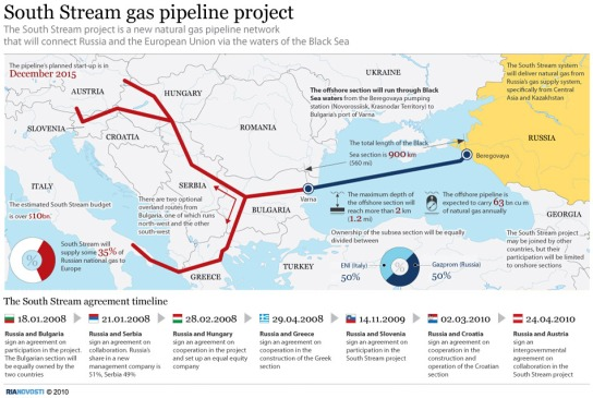 South Stream gas pipeline project