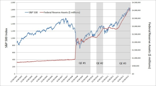 sp-500-vs-federal-reserve-balance-sheet1