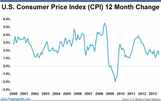 consumer price index A consumer price index (cpi) measures changes in the price level of market  basket of consumer goods and services purchased by households the cpi is a.