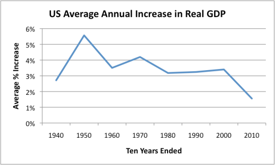 average-annual-increase-in-real-gdp