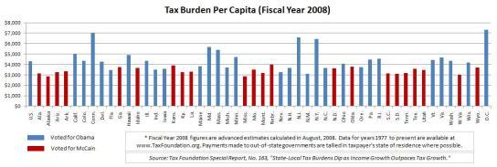 chart_taxburdenpercapita2008