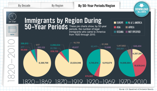 Legal-Immigrants-by-Region-and-50-Year-Periods