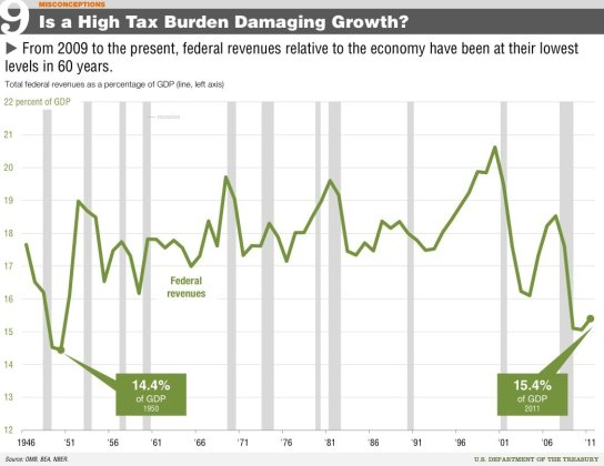 the-tax-burden-really-isnt-that-high
