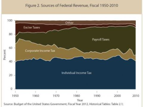 us-tax-burden-corporate-payroll-individual
