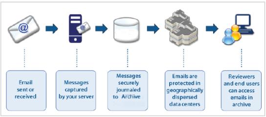 archivediagram