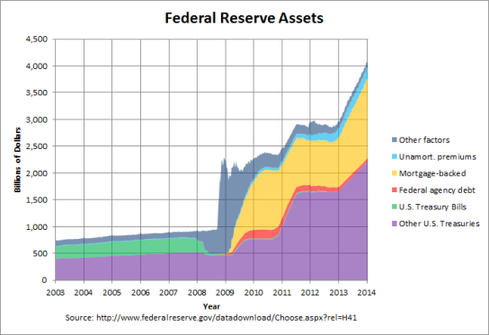 assets_federal