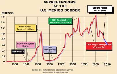 BorderApprehensions2010